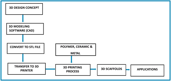 A Review of Three-dimensional Printing for Biomedical and